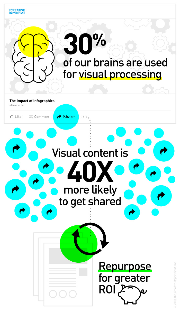 infographic benefits visuals