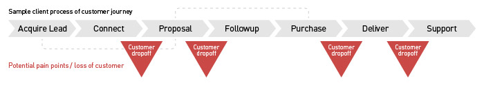 sales client process customer journey sample
