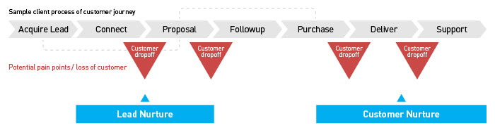 lead nurture client process customer journey sample marketing communications